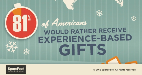 americans-would-rather-receive-experience-gifts
